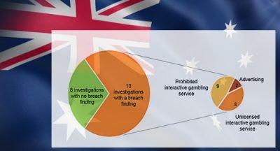 Австралия разследва оператори за нарушения на Закона за хазарта