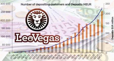 LeoVegas се радва на рекордни резултати, след придобиване