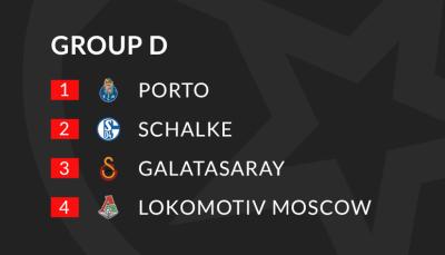 """Шампионска лига Превю и прогнози: Победители и губещи от група """"D"""""""