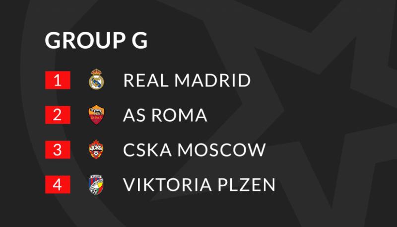 """Шампионска лига Превю и прогнози: Победители и губещи от група """"G"""""""