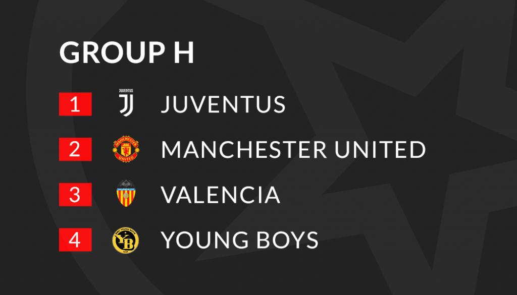 Шампионска лига Превю и прогнози: Победители и губещи от група H